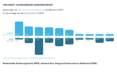 Persbericht IKNL: nieuwe cijfers over kanker